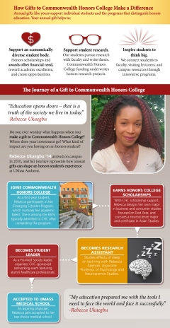 An email insert commissioned by UMASS Amherst's COmmunications Department. Can be viewed on their website here: https://www.honors.umass.edu/journey-gift Indesign and Illustrator